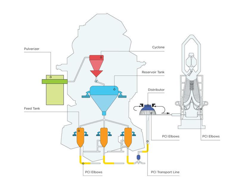 耐磨-PCI-粉煤-喷射-模式
