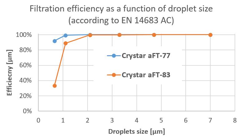 efficacité de filtration en fonction de la taille des gouttelettes (selon EN 14683 AC) pour Crystar aFT