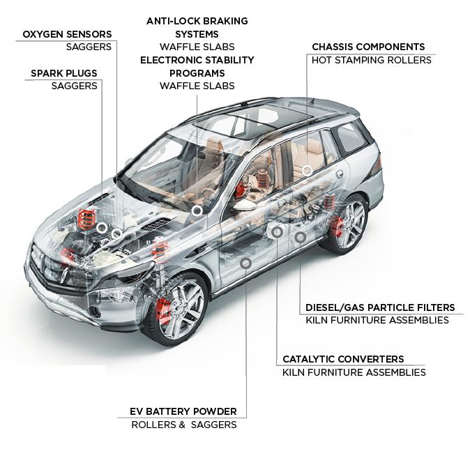 汽车市场陶瓷产品