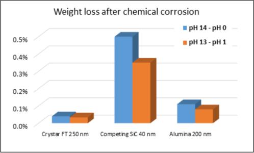 耐化学腐蚀基准 – 在 200°C 的氢氧化钠中浸泡 80 小时后重量损失,然后在 200°C 的硝酸中浸泡 80 小时