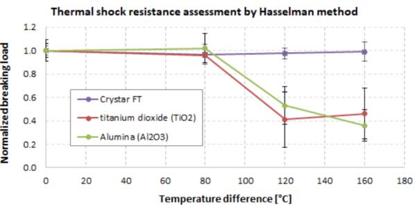 遵循哈塞尔曼方法的热冲击测量 - 在冷水中淬火 150 毫米管状膜,然后评估残余机械强度