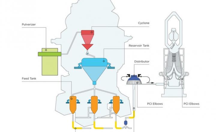 Schéma d'injection de charbon-pulvérisé-PCI-Résistance à l'usure