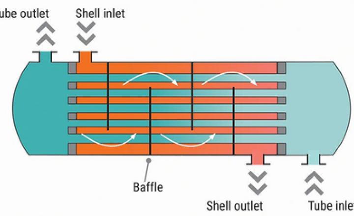 échangeur de chaleur